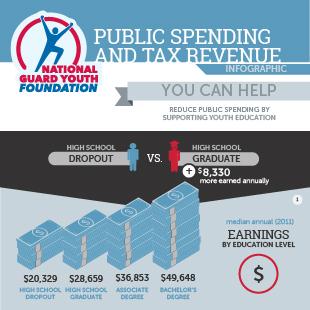 Reduce Public Spending